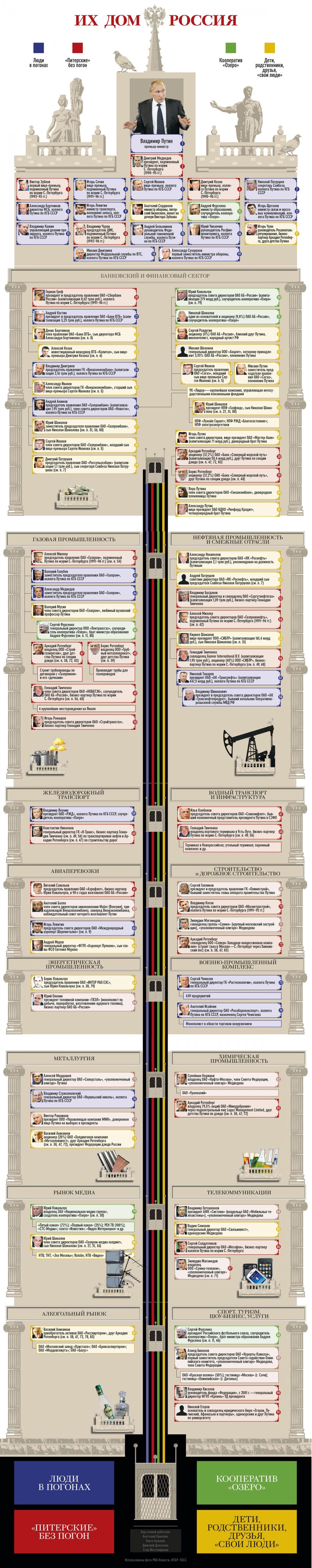 Схема путинского клана