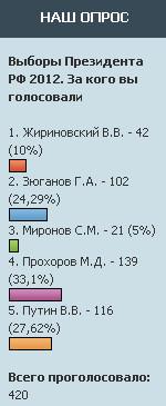 Результаты опроса предпочтений на выборах президента.