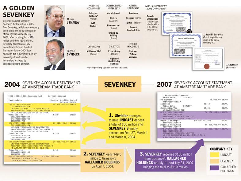 Схема получения взяток Шуваловым